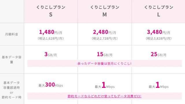 UQモバイルのスマホプラン料金表