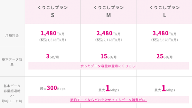UQモバイルの料金表