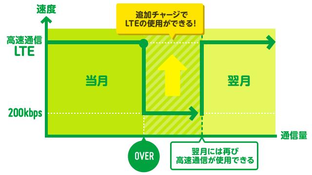 mineo(マイネオ)のパケットチャージ