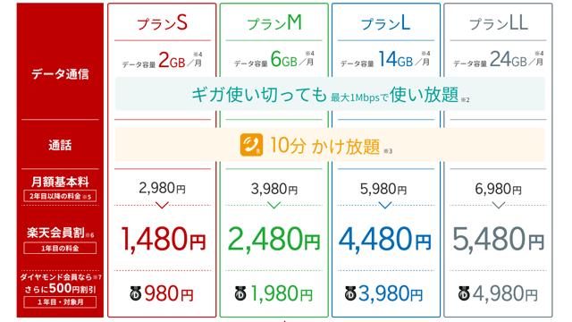 楽天モバイルのスーパーホーダイ料金表