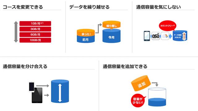 OCNモバイルONEのオプション・サービス一覧