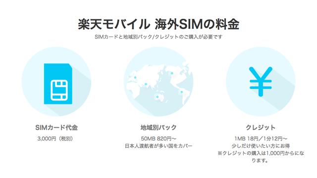 楽天モバイルの海外SIM