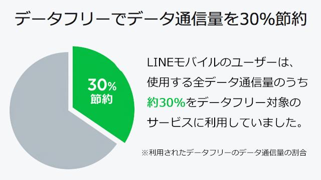 LINEモバイルのデータフリー/カウントフリー