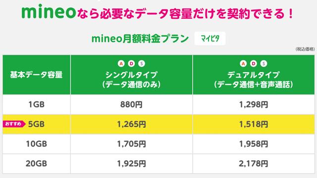 mineoのAプラン料金表