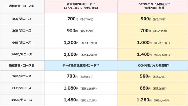 OCN光モバイル割を適用した料金表