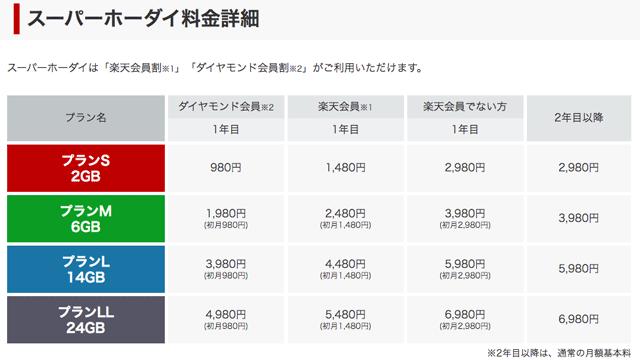 楽天モバイルスーパーホーダイの料金詳細