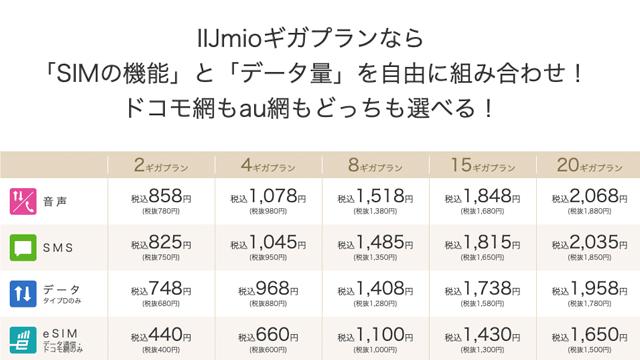 IIJmioの月額料金