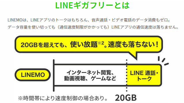 LINEMOのLINEギガフリー