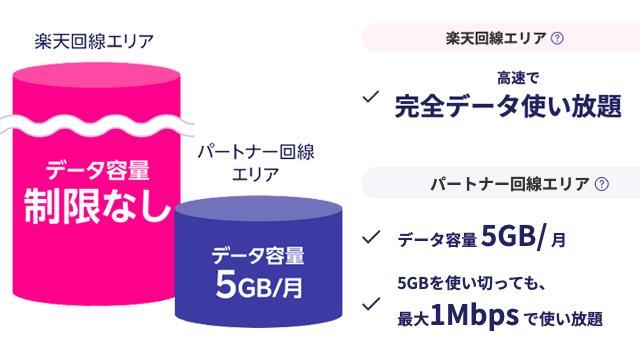 楽天モバイルアンリミット(Rakuten UN-LIMIT)はデータ無制限使い放題