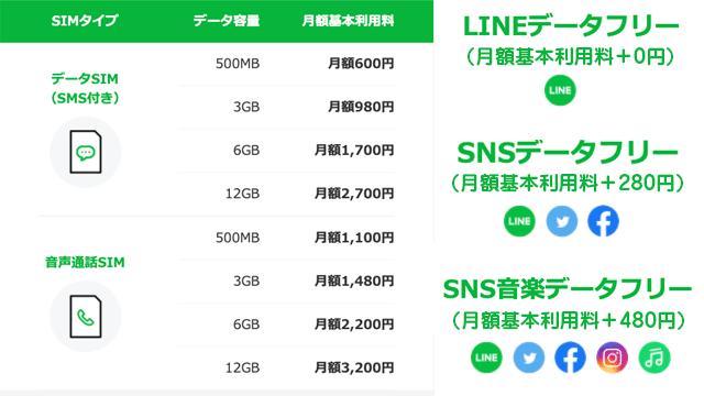 """""""LINEモバイルのLINEデータフリーオプション/SNSデータフリーオプション/SNS音楽データフリーオプションの料金表"""
