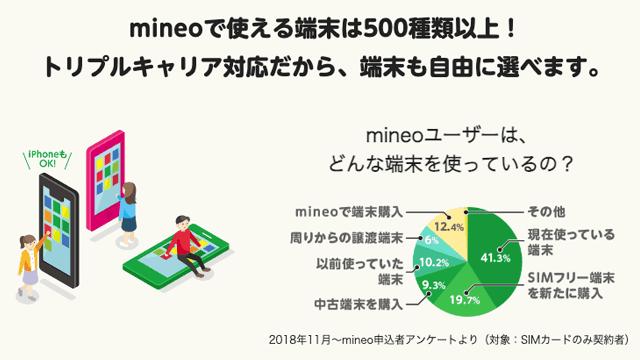 mineoはトリプルキャリアに対応