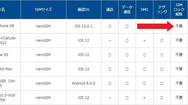 OCNモバイルONEのSIMロック解除について